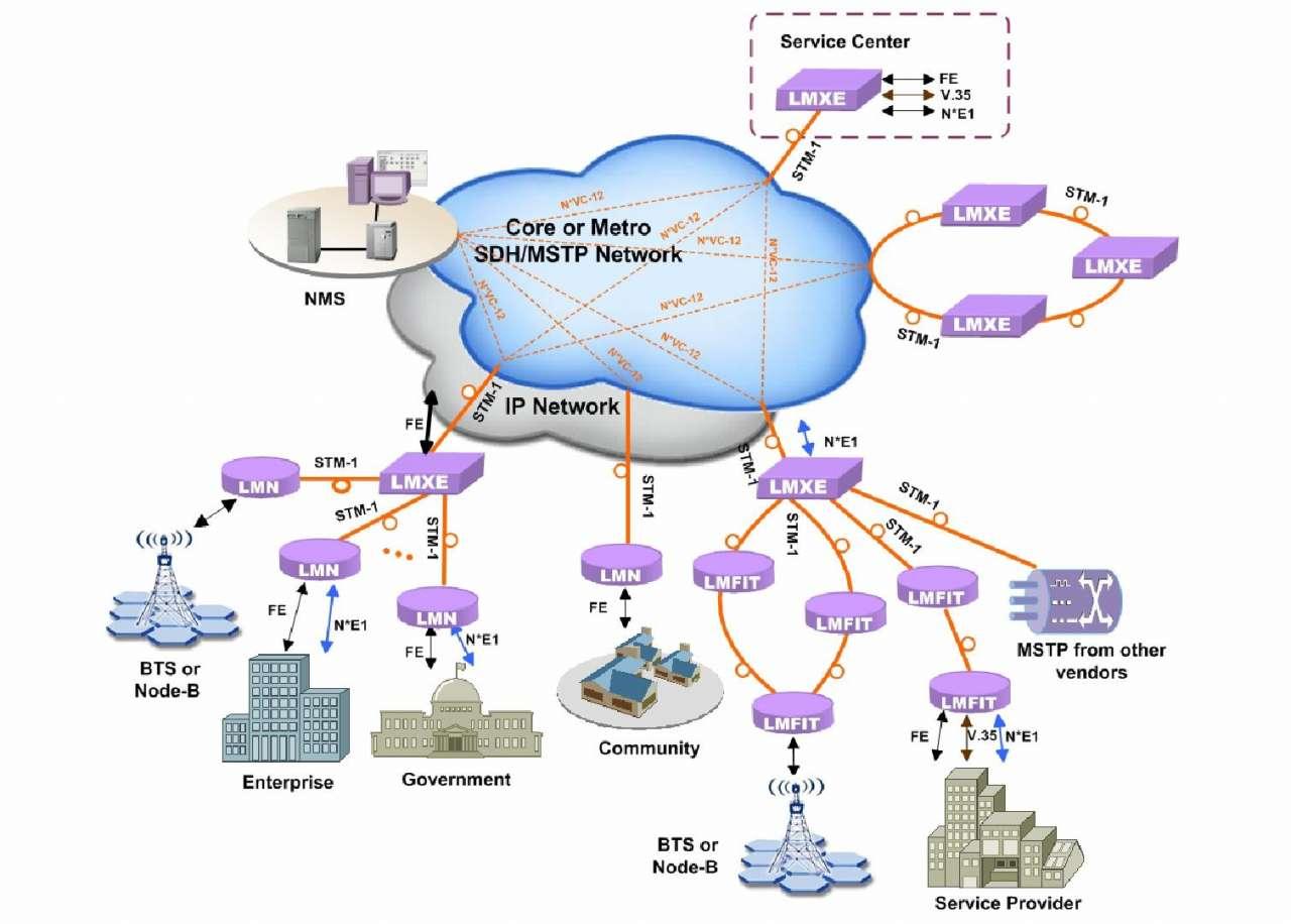 Dự án cung cấp thiết bị tin học & viễn thông HĐ số 081110/ICA - ATS