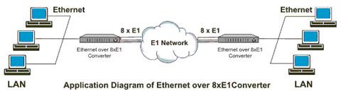 Dự án cung cấp thiết bị tin học & viễn thông ICA - TD