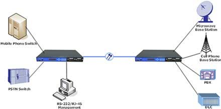 Dự án cung cấp thiết bị tin học & viễn thông ICA - VTN II