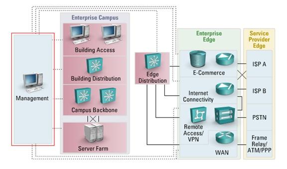 Giải pháp hạ tầng mạng tổng thể